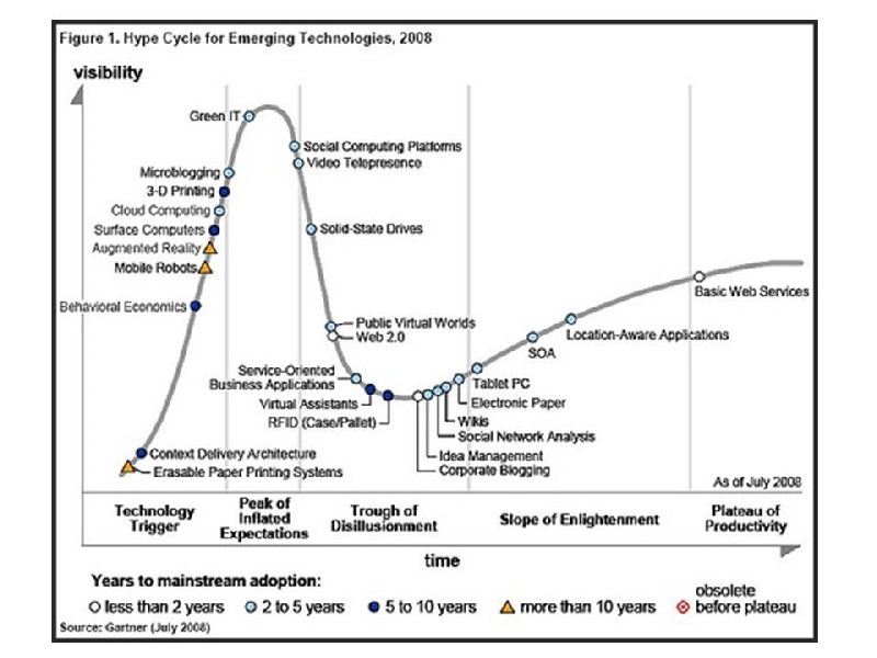 Hype Cycle de Tecnologías Emergentes 2008