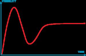 Hype Cycle de Adpoción de Tecnologías Emergentes de Gartner